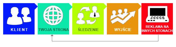 remarketing, socialaw, kampanie adwords