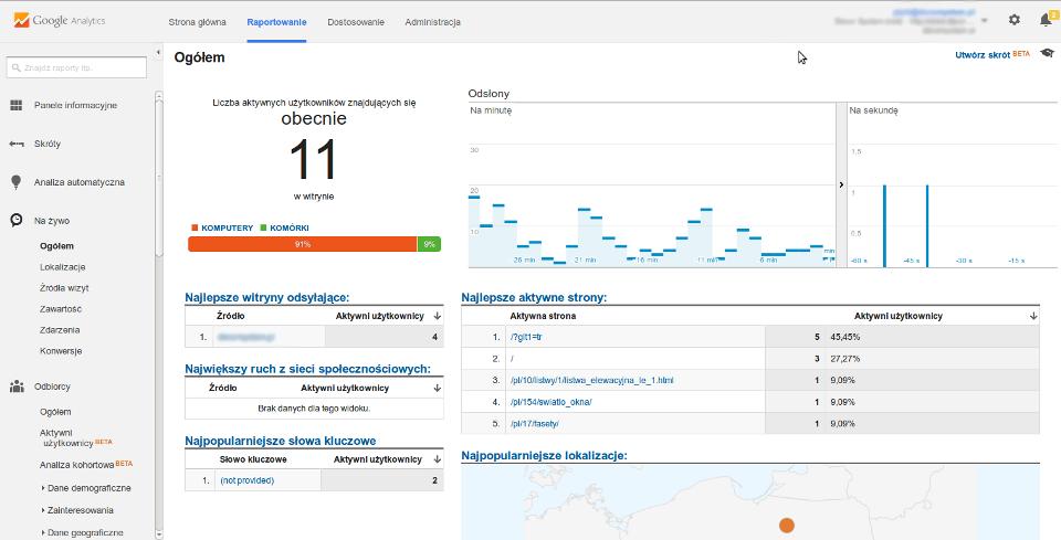 analityka internetowa, analiza stron